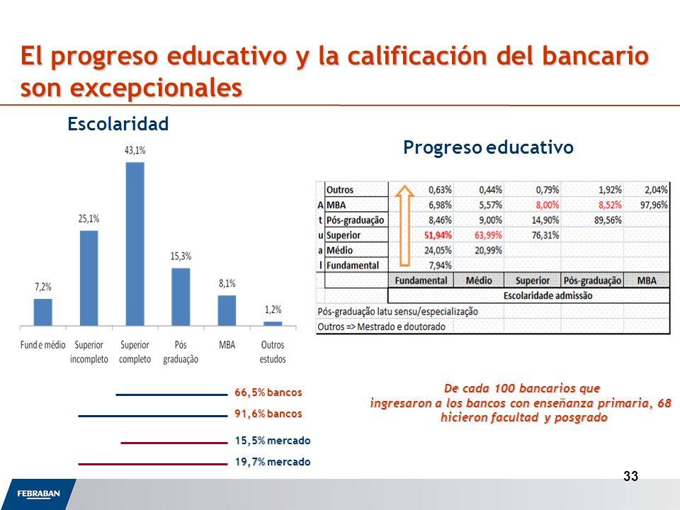 El progreso educativo y la calificación del bancario son excepcionales Escolaridad 66,5% bancos 91,6% bancos 15,5% mercado 19,7% mercado 33 Progreso educativo De cada 100 bancarios que ingresaron a los bancos con enseñanza primaria, 68 hicieron facultad y posgrado..