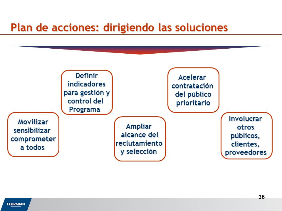 36 Plan de acciones: dirigiendo las soluciones Movilizarsensibilizarcomprometer a todos Definirindicadores para gestión y control del Programa Ampliar alcance del reclutamiento y selección Acelerarcontratación del público prioritario Involucrarotrospúblicos,clientes,proveedores