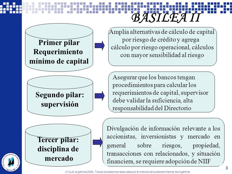XI CLAI Argentina 2006 - Todos los derechos reservados por el Instituto de Auditores Internos de Argentina. 3 Primer pilar Requerimiento mínimo de cap