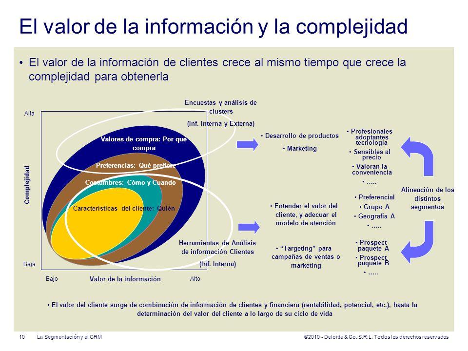 ©2010 - Deloitte & Co. S.R.L. Todos los derechos reservados El valor de la información y la complejidad El valor de la información de clientes crece a