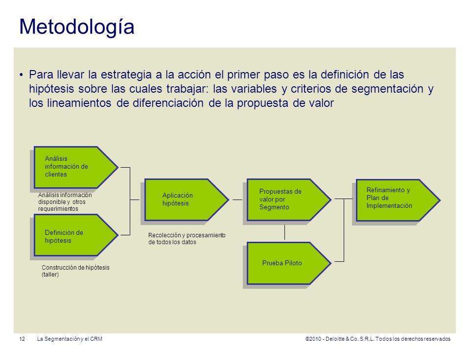 ©2010 - Deloitte & Co. S.R.L. Todos los derechos reservados Metodología Para llevar la estrategia a la acción el primer paso es la definición de las h