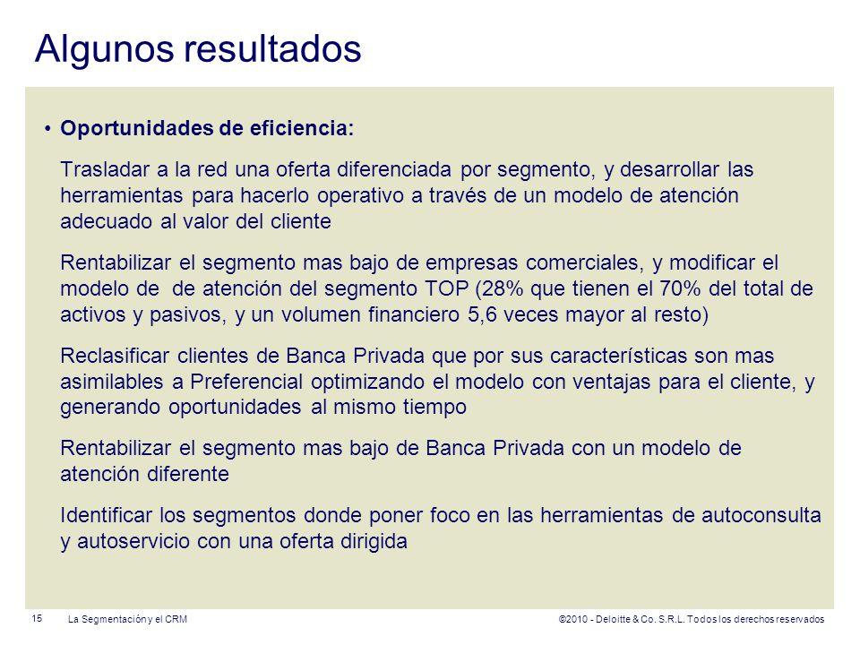 ©2010 - Deloitte & Co. S.R.L. Todos los derechos reservados Algunos resultados Oportunidades de eficiencia: Trasladar a la red una oferta diferenciada