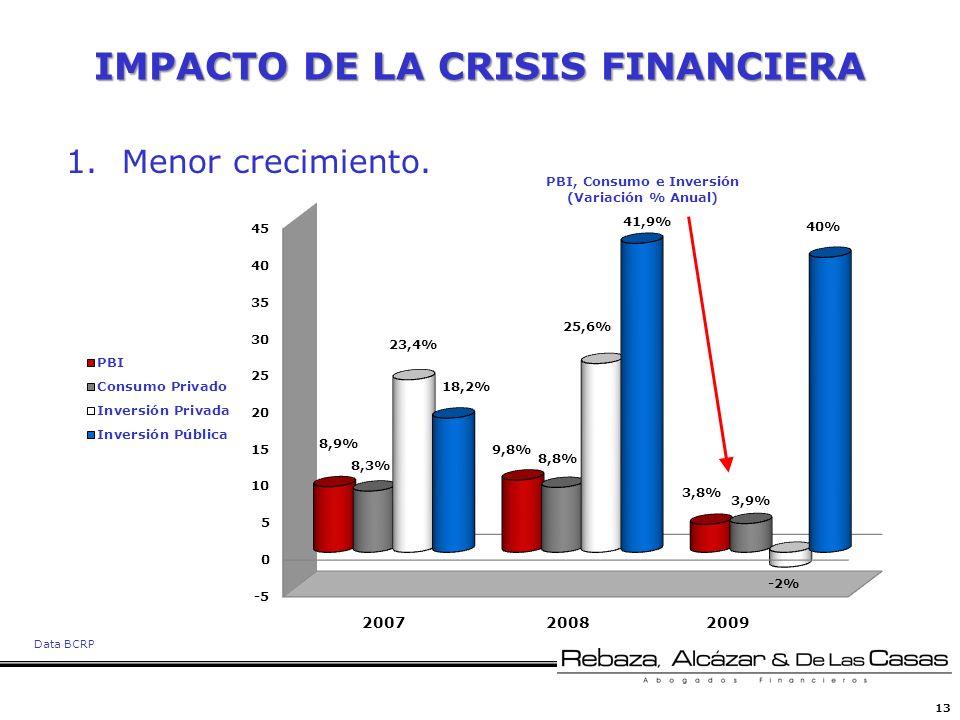 13 IMPACTO DE LA CRISIS FINANCIERA 1.Menor crecimiento. 200820092007 Data BCRP PBI, Consumo e Inversión (Variación % Anual)