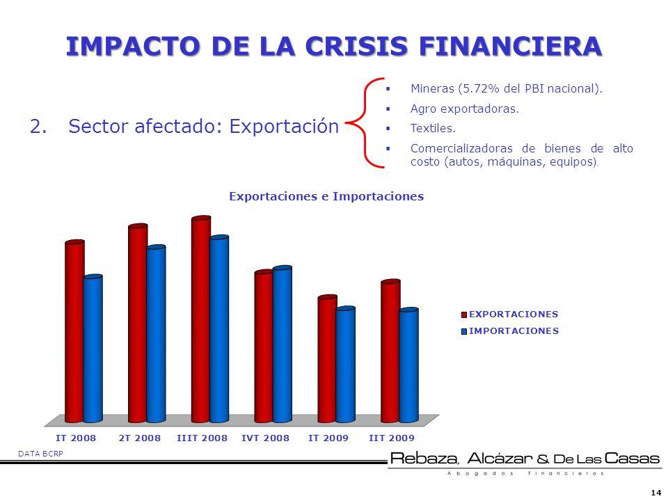 14 IMPACTO DE LA CRISIS FINANCIERA Mineras (5.72% del PBI nacional). Agro exportadoras. Textiles. Comercializadoras de bienes de alto costo (autos, má