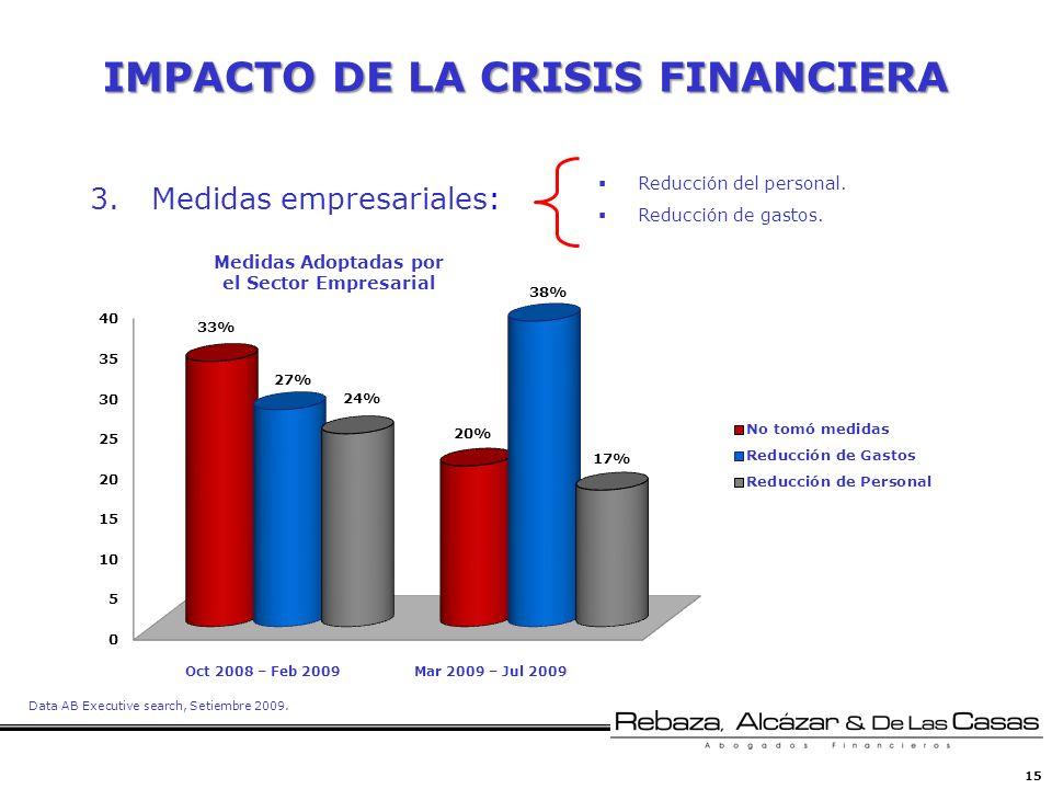 15 IMPACTO DE LA CRISIS FINANCIERA Reducción del personal. Reducción de gastos. 3.Medidas empresariales: Mar 2009 – Jul 2009Oct 2008 – Feb 2009 Medida