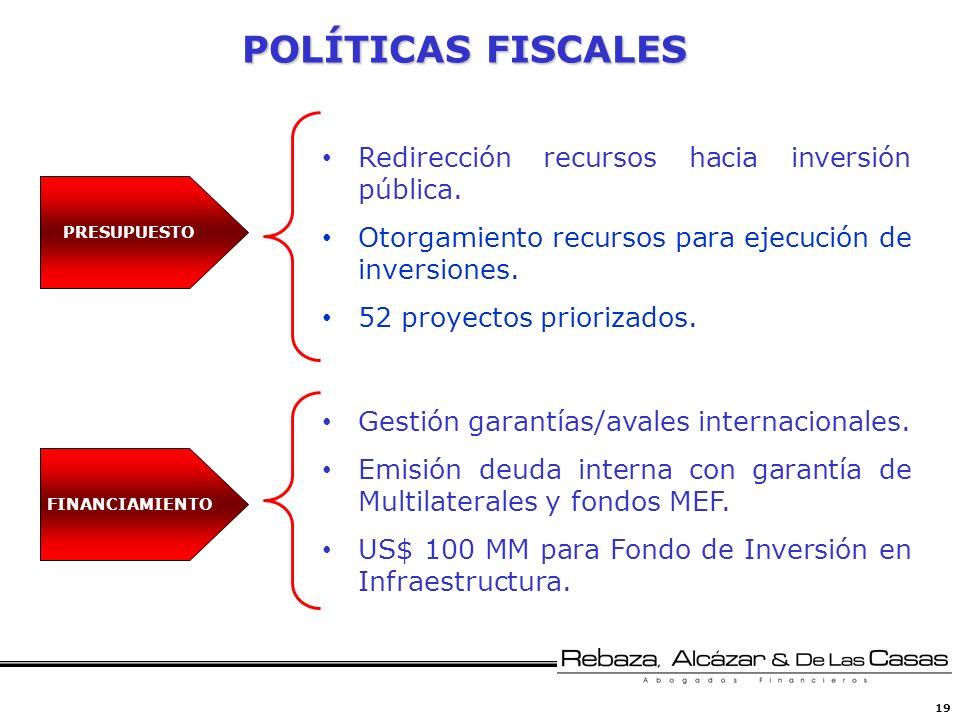 19 POLÍTICAS FISCALES PRESUPUESTO Redirección recursos hacia inversión pública. Otorgamiento recursos para ejecución de inversiones. 52 proyectos prio