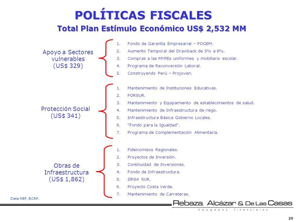20 POLÍTICAS FISCALES 1.Fondo de Garantía Empresarial – FOGEM. 2.Aumento Temporal del Drawback de 5% a 8%. 3.Compras a las MYPEs uniformes y mobiliari