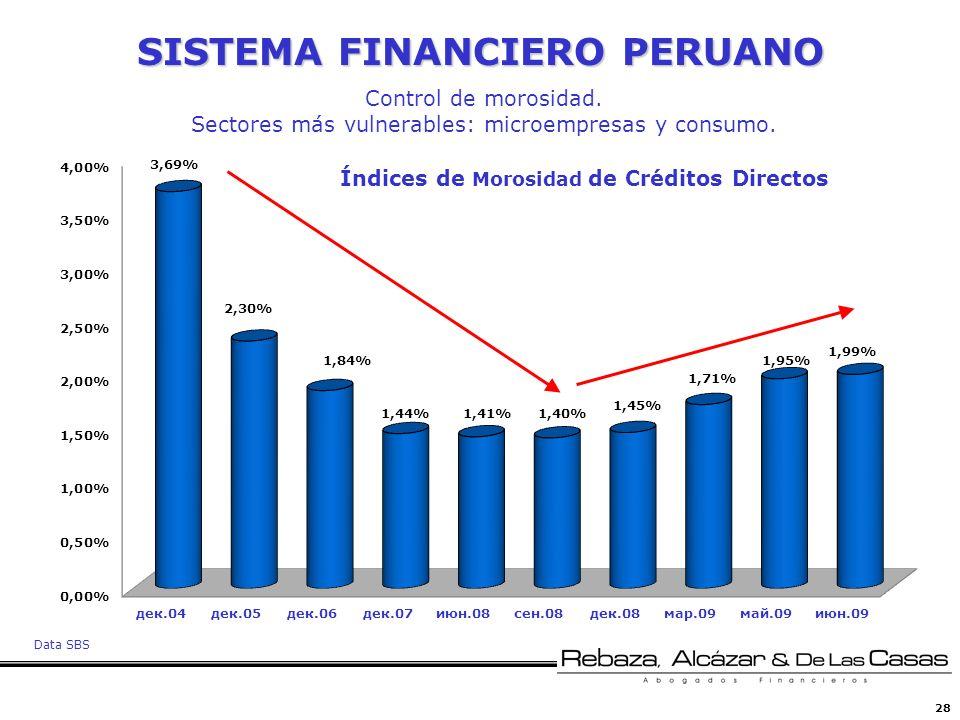 28 SISTEMA FINANCIERO PERUANO Índices de Morosidad de Créditos Directos Data SBS Control de morosidad. Sectores más vulnerables: microempresas y consu
