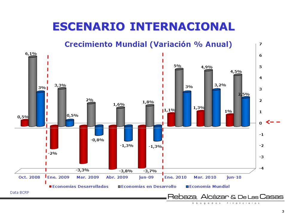 3 ESCENARIO INTERNACIONAL Crecimiento Mundial (Variación % Anual) Data BCRP
