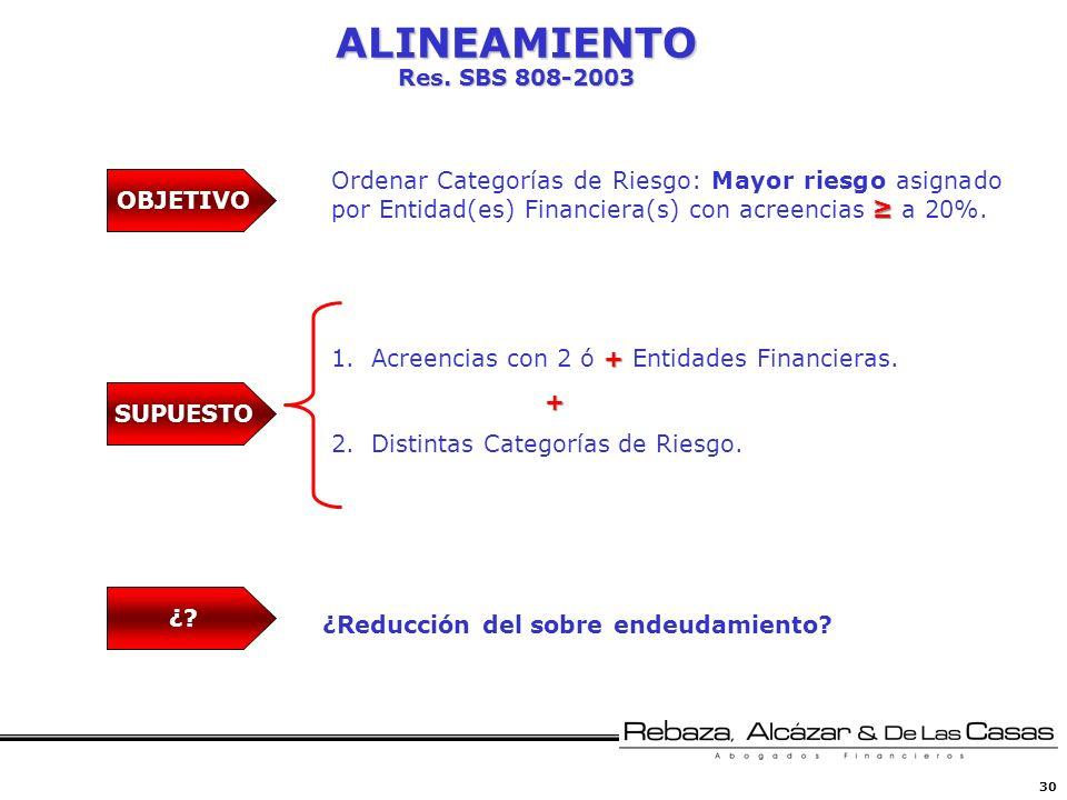 30 ALINEAMIENTO Res. SBS 808-2003 + 1.Acreencias con 2 ó + Entidades Financieras.+ 2.Distintas Categorías de Riesgo. Ordenar Categorías de Riesgo: May