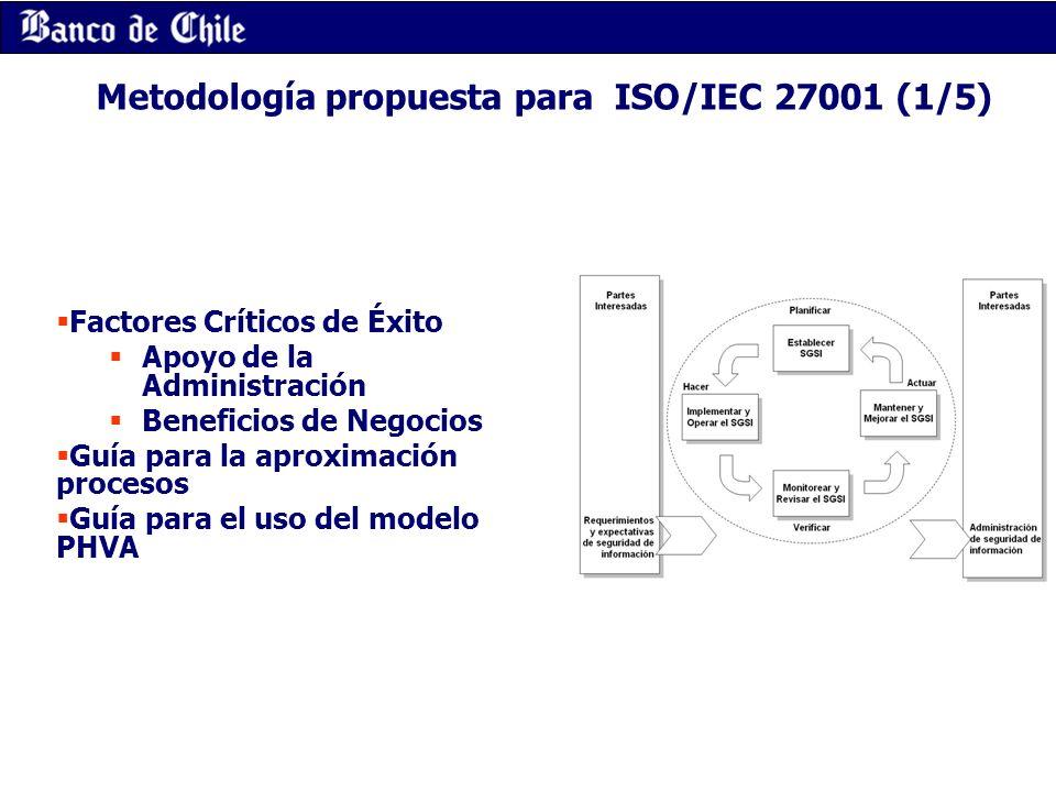 Metodología propuesta para ISO/IEC 27001 (1/5) Factores Críticos de Éxito Apoyo de la Administración Beneficios de Negocios Guía para la aproximación