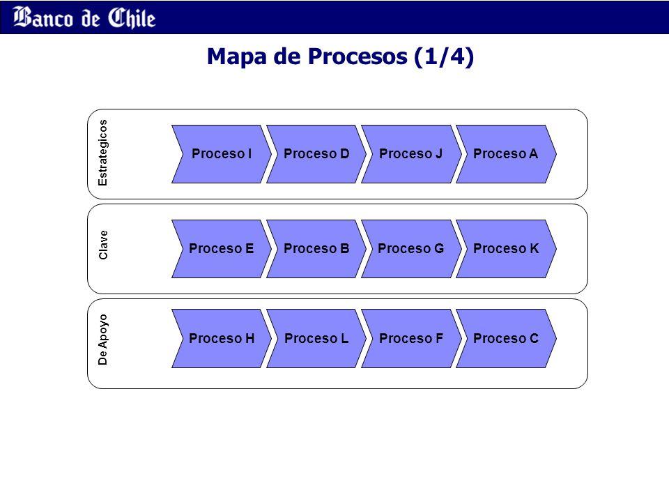 Mapa de Procesos (1/4) Proceso I Proceso EProceso B Proceso HProceso LProceso FProceso C Proceso GProceso K Proceso AProceso JProceso D Estrategicos C