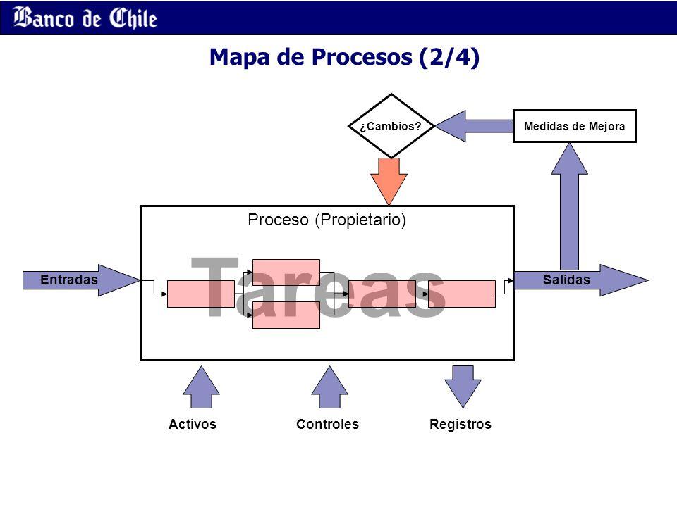 Mapa de Procesos (2/4) Tareas Proceso (Propietario) Salidas Medidas de Mejora ¿Cambios? Entradas ActivosRegistrosControles