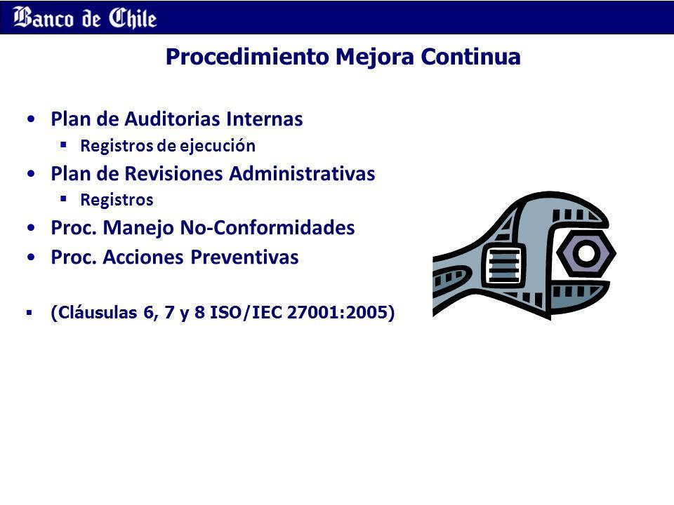 Procedimiento Mejora Continua Plan de Auditorias Internas Registros de ejecución Plan de Revisiones Administrativas Registros Proc. Manejo No-Conformi