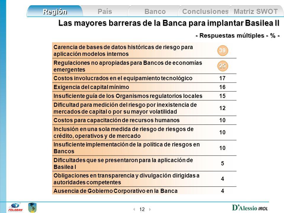 País Banco Conclusiones Matriz SWOT Región 12 Las mayores barreras de la Banca para implantar Basilea II - Respuestas múltiples - % - Carencia de base
