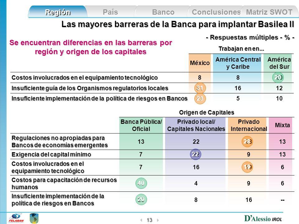 País Banco Conclusiones Matriz SWOT Región 13 Las mayores barreras de la Banca para implantar Basilea II - Respuestas múltiples - % - Se encuentran di