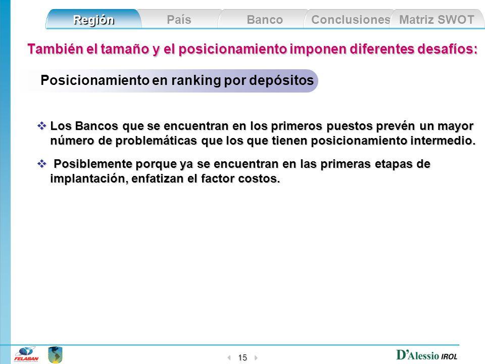 País Banco Conclusiones Matriz SWOT Región 15 También el tamaño y el posicionamiento imponen diferentes desafíos: Los Bancos que se encuentran en los