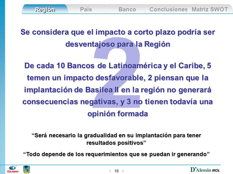 País Banco Conclusiones Matriz SWOT Región 16 Se considera que el impacto a corto plazo podría ser desventajoso para la Región De cada 10 Bancos de La
