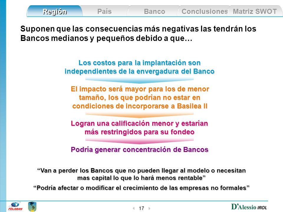 País Banco Conclusiones Matriz SWOT Región 17 Los costos para la implantación son independientes de la envergadura del Banco El impacto será mayor par