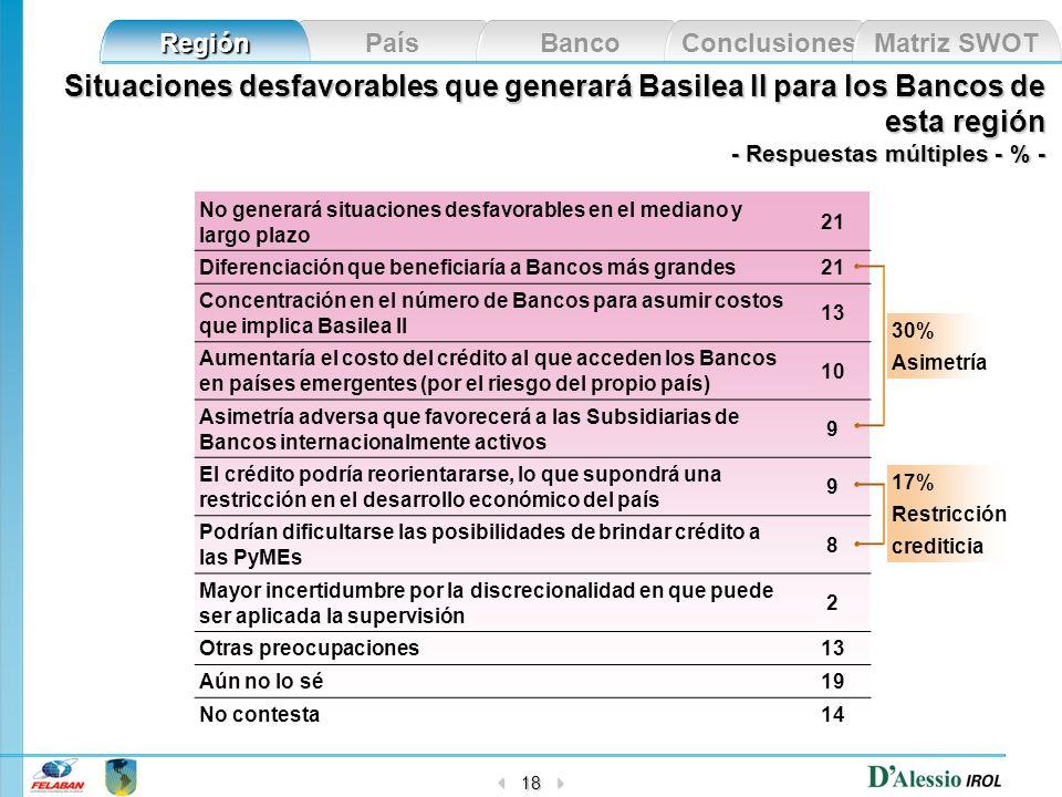 País Banco Conclusiones Matriz SWOT Región 18 Situaciones desfavorables que generará Basilea II para los Bancos de esta región - Respuestas múltiples