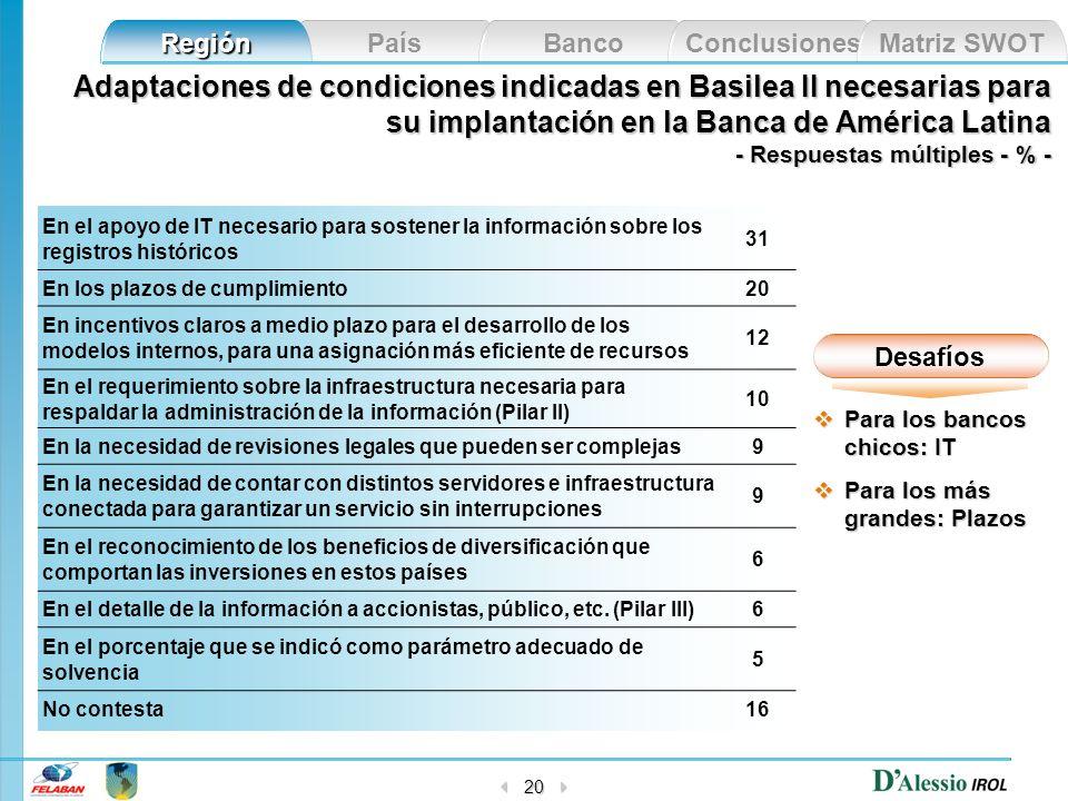 País Banco Conclusiones Matriz SWOT Región 20 Adaptaciones de condiciones indicadas en Basilea II necesarias para su implantación en la Banca de Améri