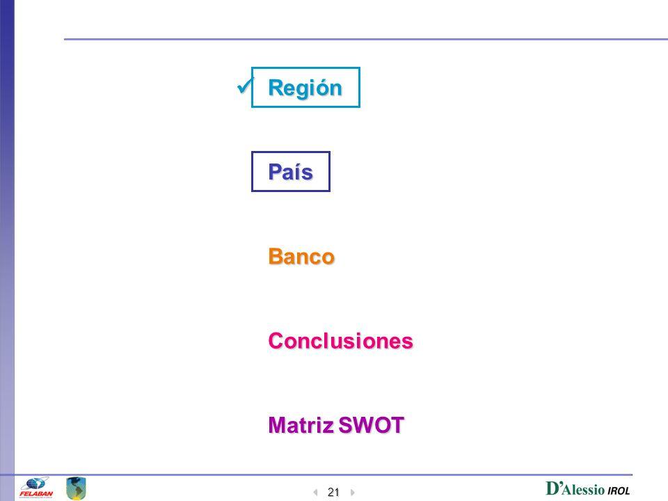 21 Región País Banco Conclusiones Matriz SWOT Matriz SWOT