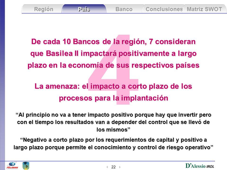 Banco Conclusiones Matriz SWOT Región País 22 De cada 10 Bancos de la región, 7 consideran que Basilea II impactará positivamente a largo plazo en la