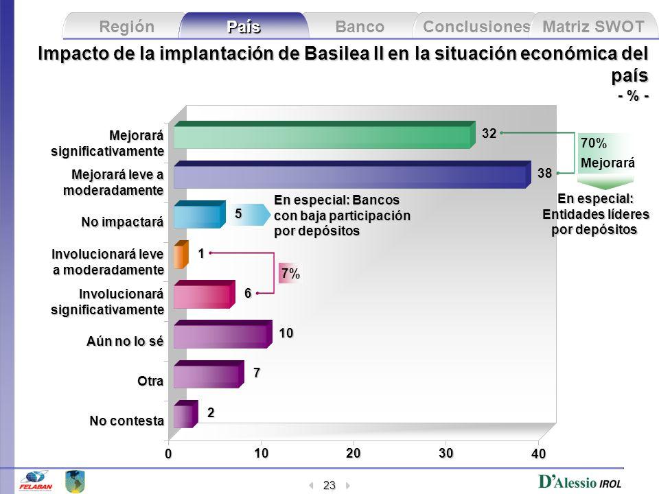 Banco Conclusiones Matriz SWOT Región País 23 No contesta Otra Aún no lo sé Involucionarásignificativamente Involucionará leve a moderadamente No impa