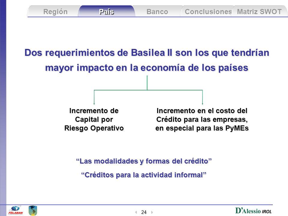 Banco Conclusiones Matriz SWOT Región País 24 Dos requerimientos de Basilea II son los que tendrían mayor impacto en la economía de los países Increme