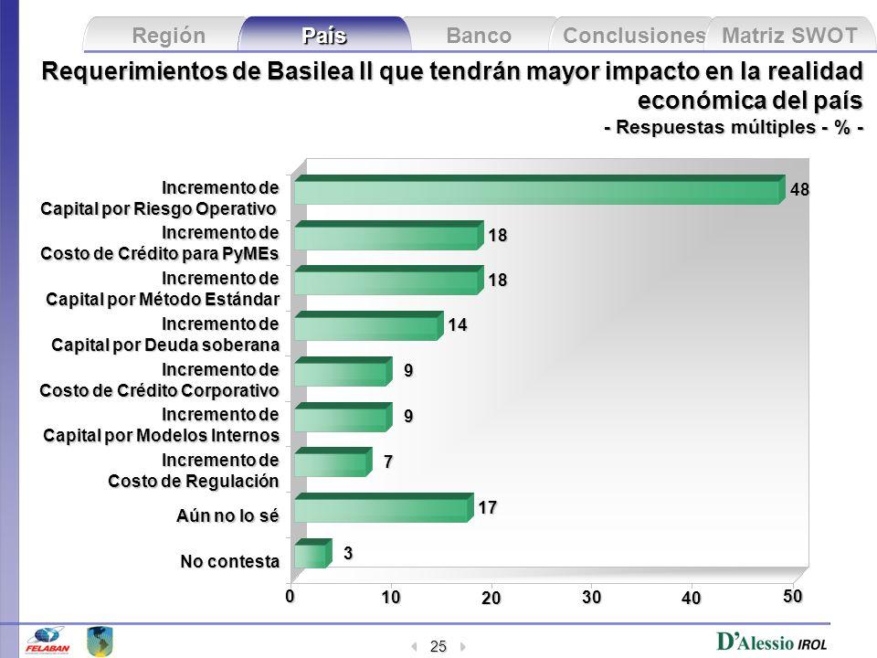 Banco Conclusiones Matriz SWOT Región País 25 Requerimientos de Basilea II que tendrán mayor impacto en la realidad económica del país - Respuestas mú
