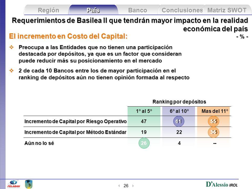 Banco Conclusiones Matriz SWOT Región País 26 Requerimientos de Basilea II que tendrán mayor impacto en la realidad económica del país - % - El increm