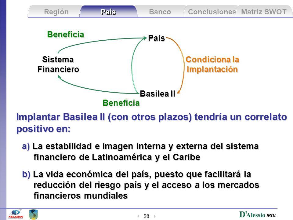 Banco Conclusiones Matriz SWOT Región País 28 País Basilea II Condiciona la Implantación SistemaFinanciero Implantar Basilea II (con otros plazos) ten