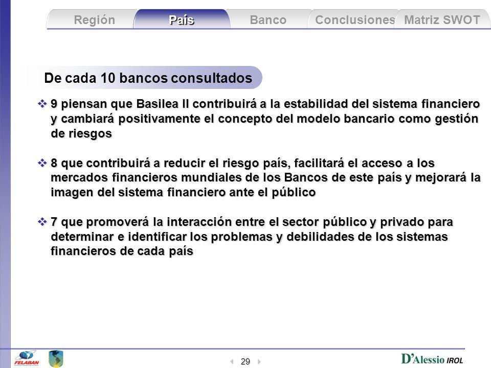 Banco Conclusiones Matriz SWOT Región País 29 9 piensan que Basilea II contribuirá a la estabilidad del sistema financiero y cambiará positivamente el