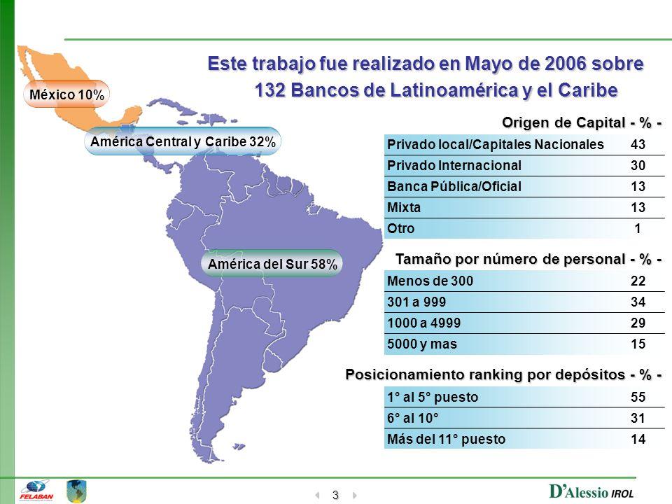 3 Origen de Capital - % - Privado local/Capitales Nacionales43 Privado Internacional30 Banca Pública/Oficial13 Mixta13 Otro1 México 10% América Centra