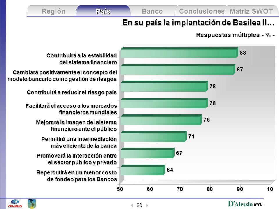 Banco Conclusiones Matriz SWOT Región País 30 En su país la implantación de Basilea II… Respuestas múltiples - % - 506070801090 Repercutirá en un meno