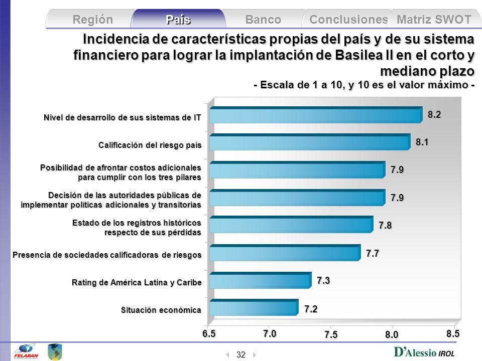Banco Conclusiones Matriz SWOT Región País 32 Incidencia de características propias del país y de su sistema financiero para lograr la implantación de