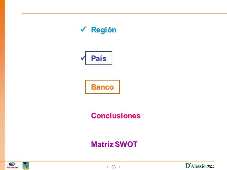 33 Región País Banco Conclusiones Matriz SWOT Matriz SWOT