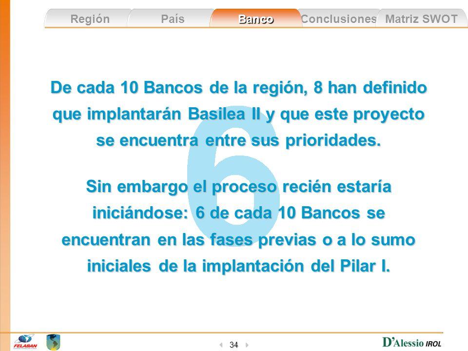Conclusiones Matriz SWOT Región País Banco 34 De cada 10 Bancos de la región, 8 han definido que implantarán Basilea II y que este proyecto se encuent