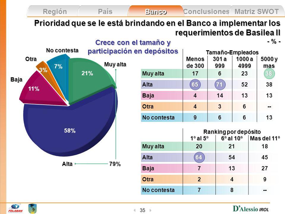 Conclusiones Matriz SWOT Región País Banco 35 Prioridad que se le está brindando en el Banco a implementar los requerimientos de Basilea II - % - Muy