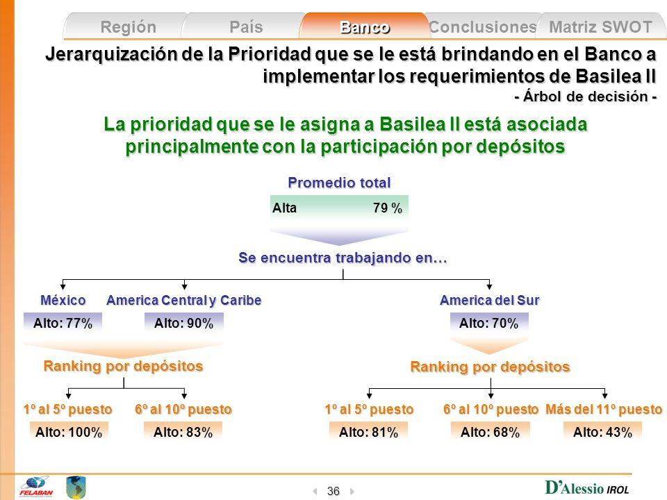 Conclusiones Matriz SWOT Región País Banco 36 La prioridad que se le asigna a Basilea II está asociada principalmente con la participación por depósit