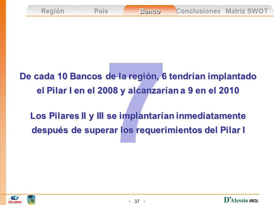 Conclusiones Matriz SWOT Región País Banco 37 De cada 10 Bancos de la región, 6 tendrían implantado el Pilar I en el 2008 y alcanzarían a 9 en el 2010