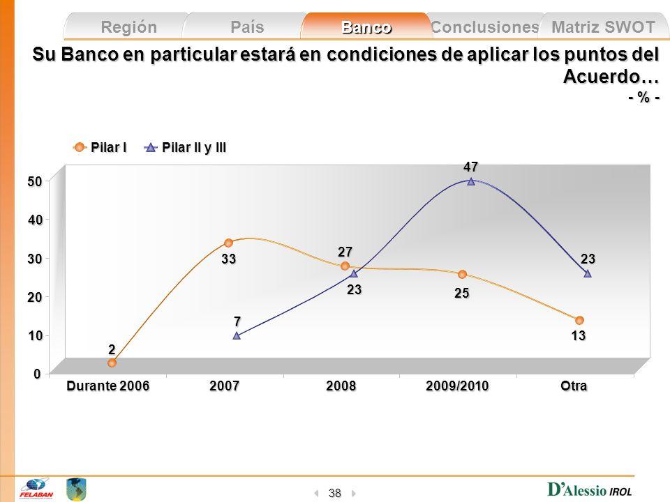 Conclusiones Matriz SWOT Región País Banco 38 Pilar II y III Pilar I Su Banco en particular estará en condiciones de aplicar los puntos del Acuerdo… -