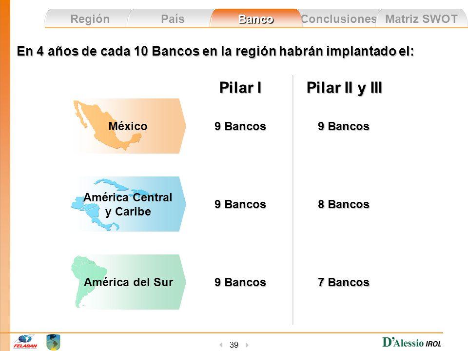 Conclusiones Matriz SWOT Región País Banco 39 En 4 años de cada 10 Bancos en la región habrán implantado el: 7 Bancos 9 Bancos 8 Bancos 9 Bancos Pilar