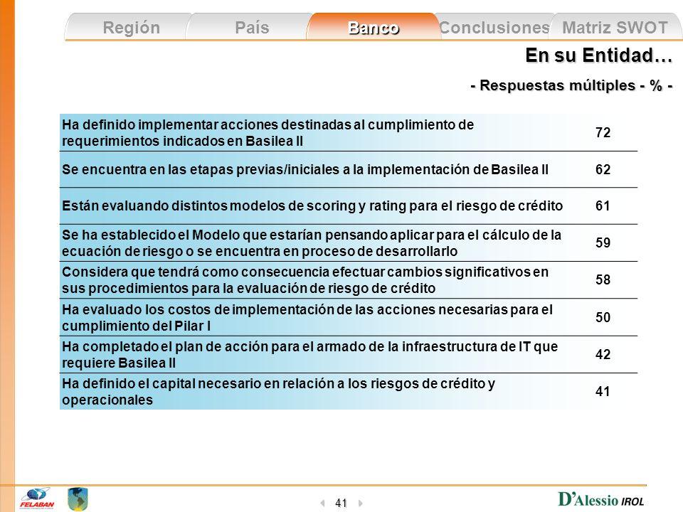 Conclusiones Matriz SWOT Región País Banco 41 En su Entidad… - Respuestas múltiples - % - Ha definido implementar acciones destinadas al cumplimiento