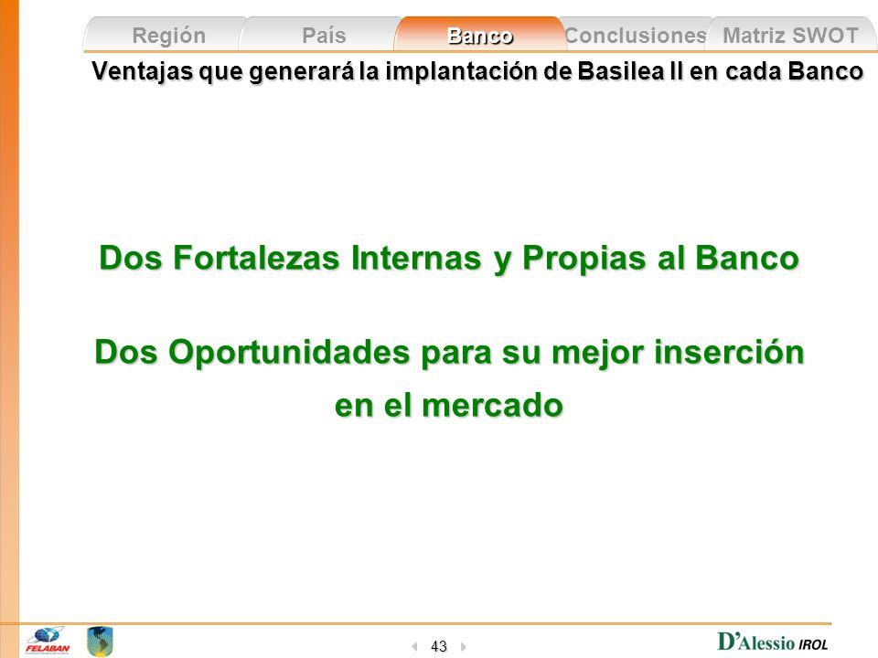 Conclusiones Matriz SWOT Región País Banco 43 Ventajas que generará la implantación de Basilea II en cada Banco Dos Fortalezas Internas y Propias al B