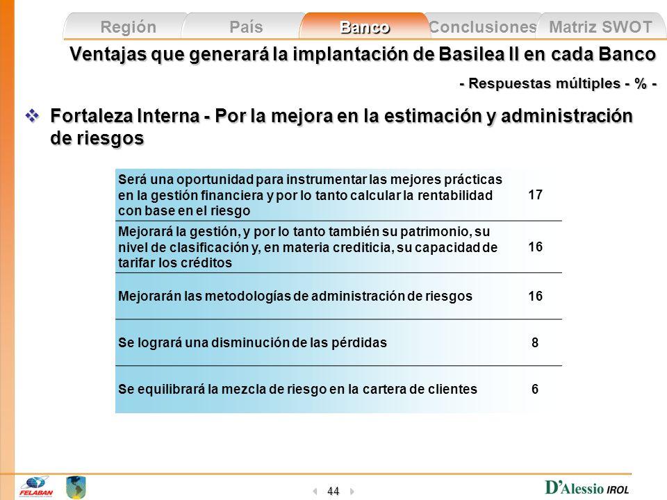 Conclusiones Matriz SWOT Región País Banco 44 Ventajas que generará la implantación de Basilea II en cada Banco - Respuestas múltiples - % - Fortaleza
