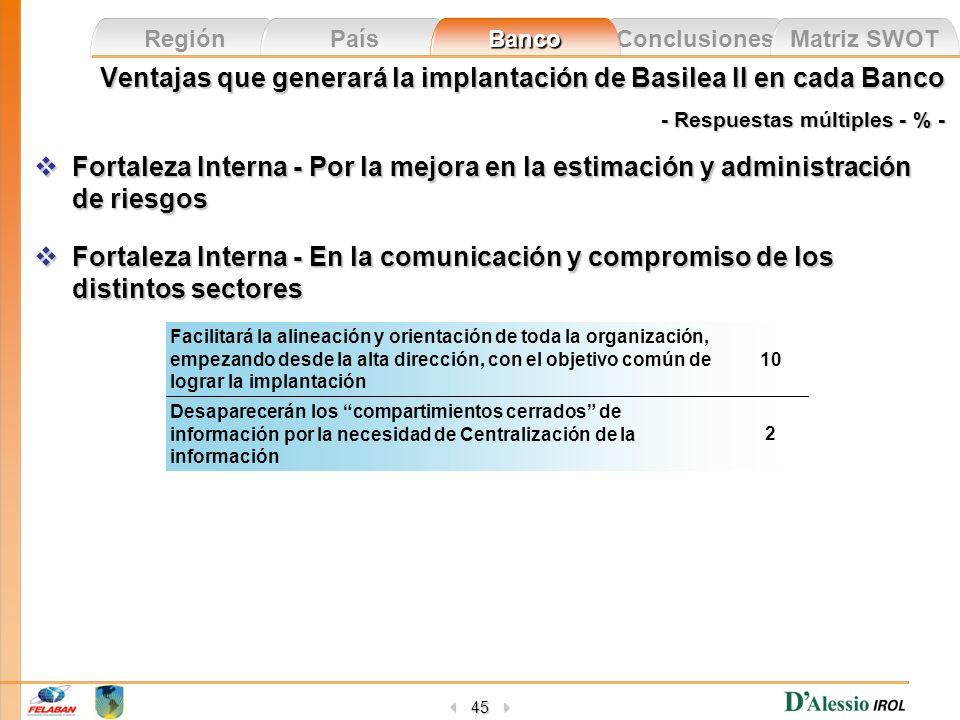 Conclusiones Matriz SWOT Región País Banco 45 Ventajas que generará la implantación de Basilea II en cada Banco - Respuestas múltiples - % - Fortaleza