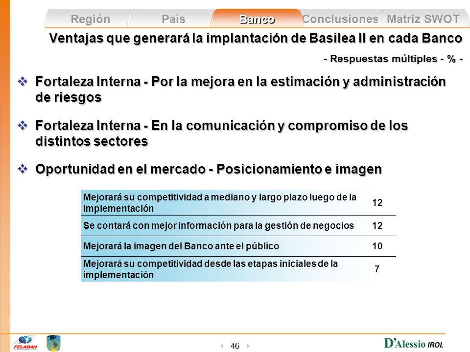 Conclusiones Matriz SWOT Región País Banco 46 Ventajas que generará la implantación de Basilea II en cada Banco - Respuestas múltiples - % - Fortaleza