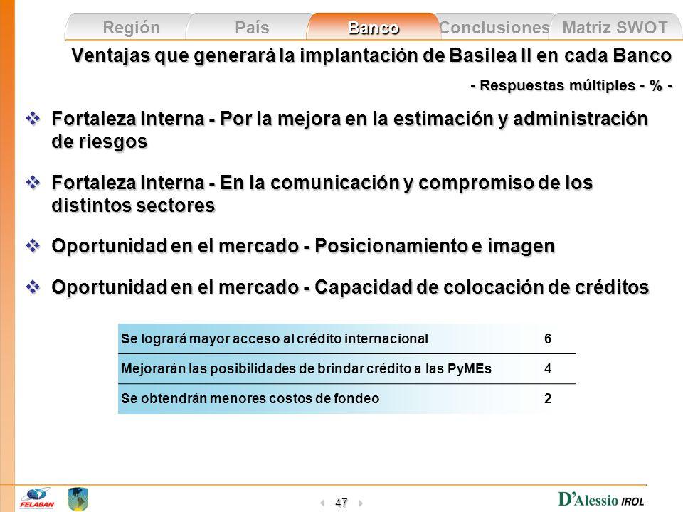 Conclusiones Matriz SWOT Región País Banco 47 Ventajas que generará la implantación de Basilea II en cada Banco - Respuestas múltiples - % - Fortaleza