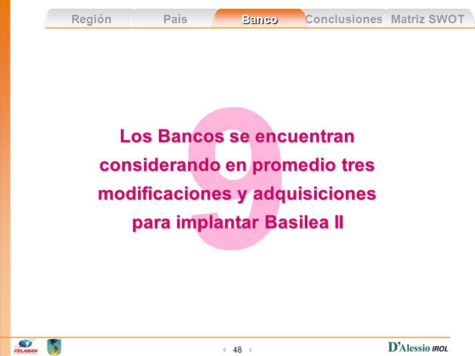 Conclusiones Matriz SWOT Región País Banco 48 Los Bancos se encuentran considerando en promedio tres modificaciones y adquisiciones para implantar Bas